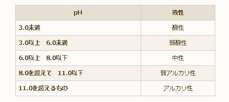 ph%e5%80%a4-02